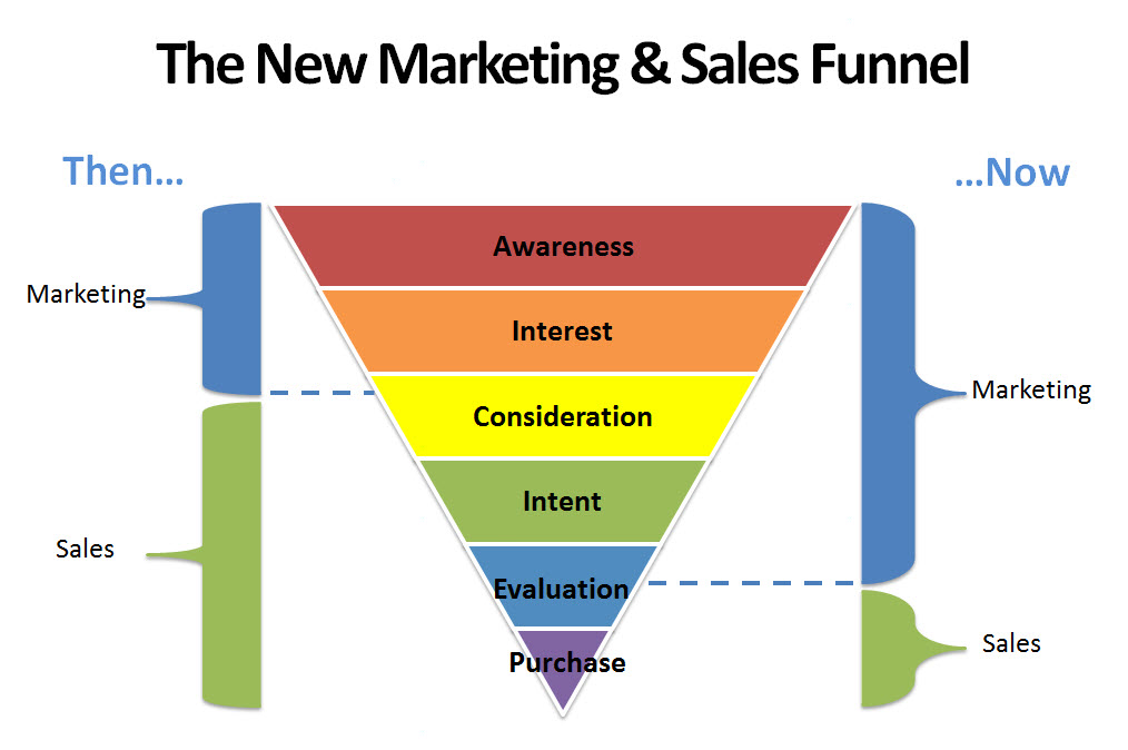 sales and marketing funnel - sales training courses